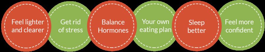 Body Boost Benefits